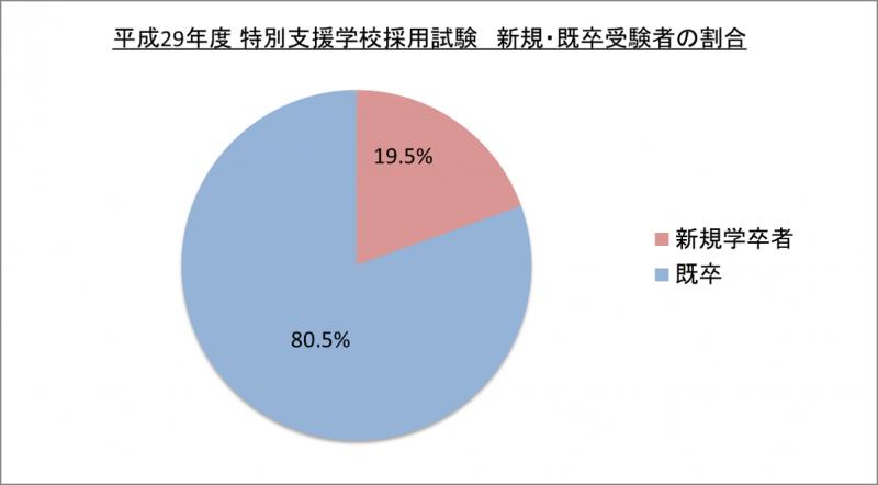 平成29年度特別支援学校採用試験新規・既卒受験者の割合_29