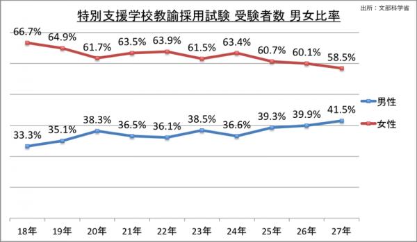 特別支援学校教諭採用試験受験者数男女比率_27