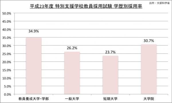 平成23年度特別支援学校校採用試験学歴別採用率のグラフ