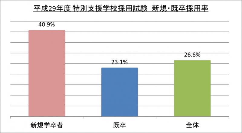 平成29年度特別支援学校採用試験新規・既卒採用率_29