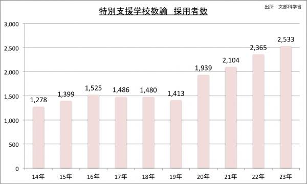 特別支援学校採用試験採用者数の推移のグラフ