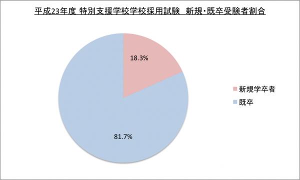 平成23年度特別支援学校採用試験新卒・既卒受験者割合のグラフ