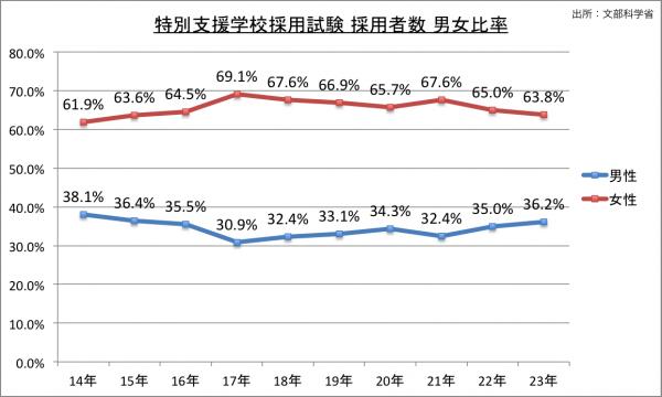 特別支援学校採用試験採用者数男女比率の推移のグラフ