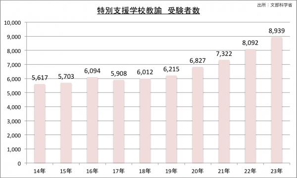 特別支援学校採用試験受験者数の推移のグラフ
