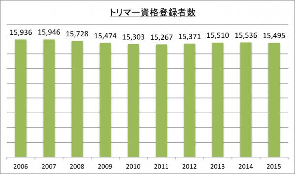 トリマー資格登録者数_2015
