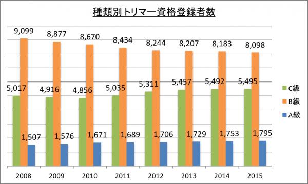 種類別トリマー資格登録者数_2015