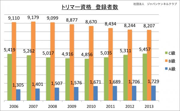 トリマー資格登録者数(種類別)_2013