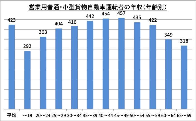 営業用普通・小型貨物自動車運転者の年収(年齢別)_r1