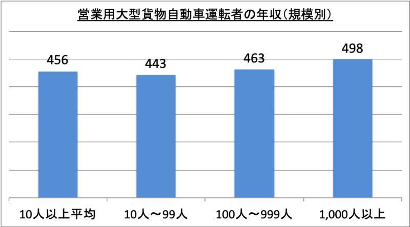 営業用大型貨物自動車運転者の年収(規模別)_r1