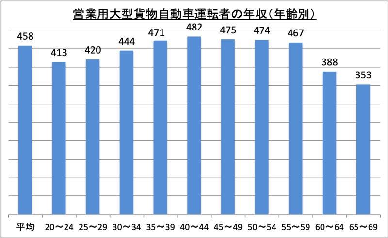 営業用大型貨物自動車運転者の年収(年齢別)_r1