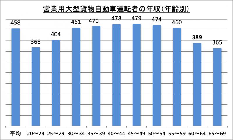 営業用大型貨物自動車運転者の年収(年齢別)