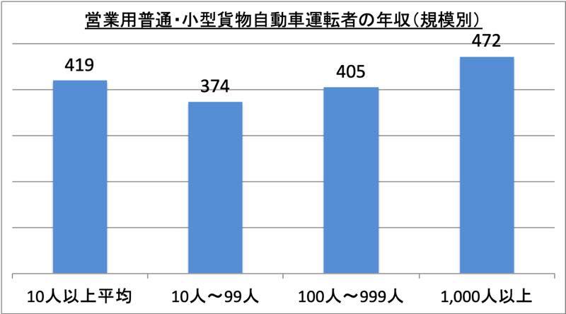営業用普通・小型貨物自動車運転者の年収(規模別)_r1