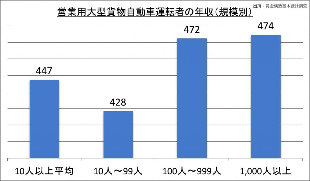 営業用大型貨物自動車運転者の年収(規模別)_28
