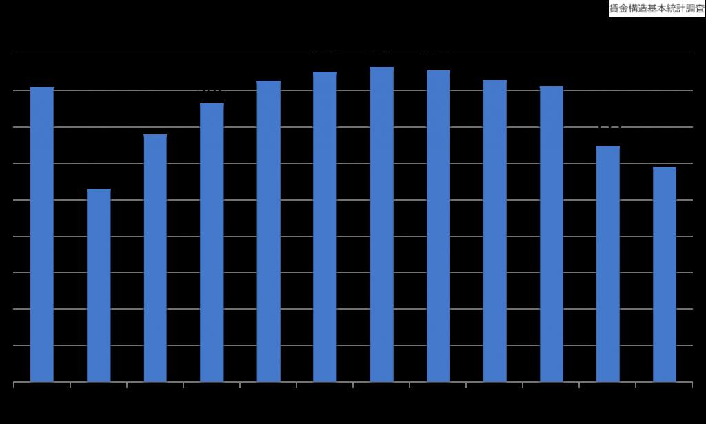 営業用普通・小型貨物自動車運転者の年収(年齢別)_28