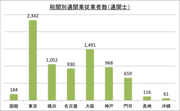 税関別通関業従業者数(通関士)_2014