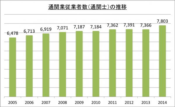 通関業従業者数(通関士)の推移_2014