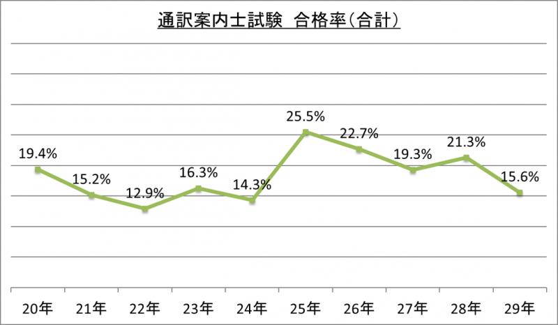 通訳案内士試験合格率(合計)_29