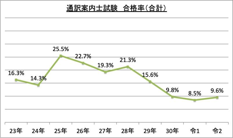 通訳案内士試験合格率(合計)_令2