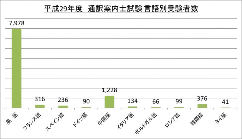 平成29年度通訳案内士試験言語別受験者数_29