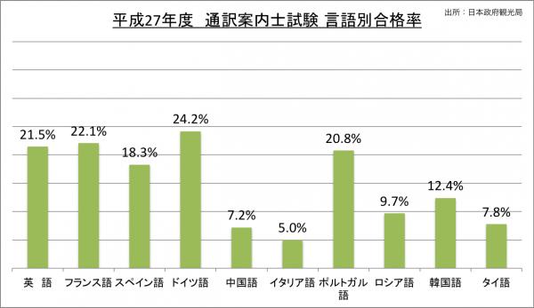 通訳案内士試験言語別合格率_27