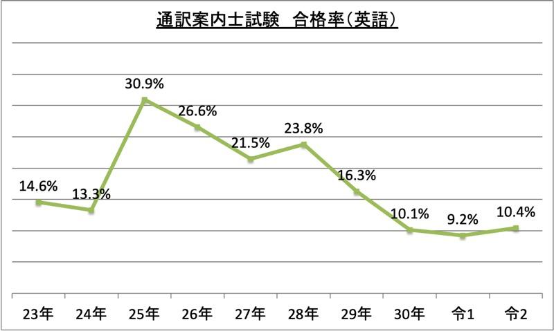 通訳案内士試験合格率(英語)_令2