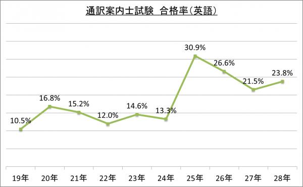 通訳案内士試験合格率(英語)_28