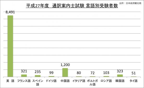 通訳案内士試験言語別受験者数_27