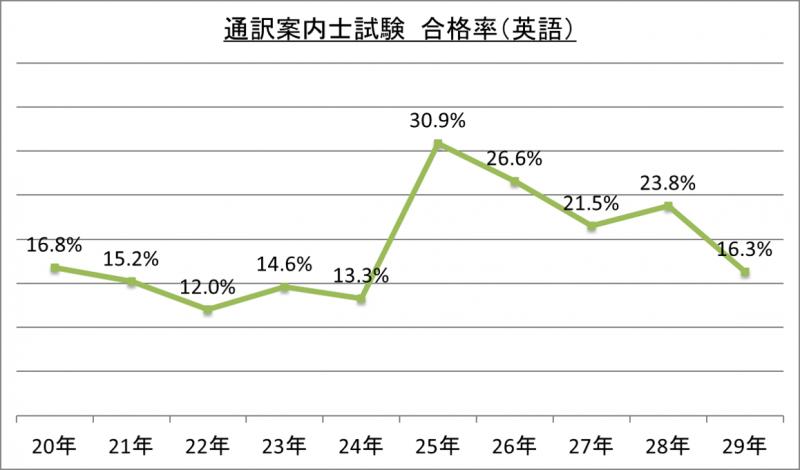 通訳案内士試験合格率(英語)_29