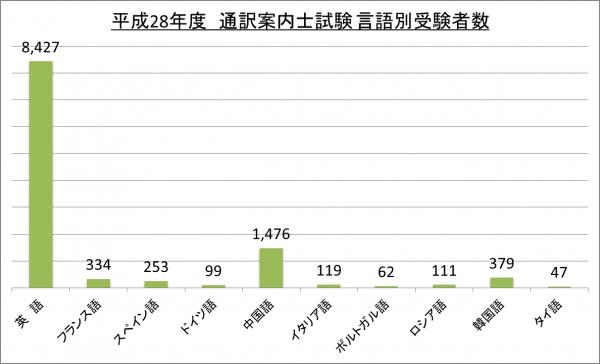 平成28年度通訳案内士試験言語別受験者数_28