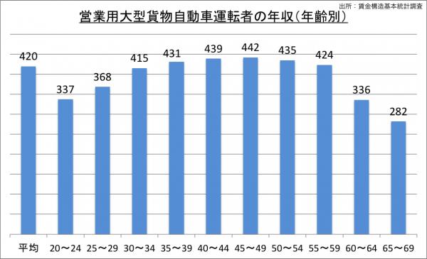 営業用大型貨物自動車運転者の給料・年収(年齢別)_25