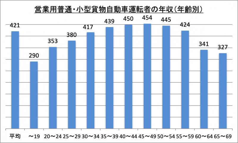 営業用普通・小型貨物自動車運転者の年収(年齢別)