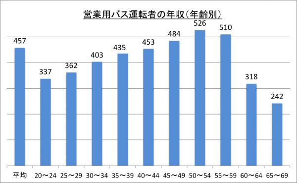 営業用バス運転者の年収(年齢別)_26