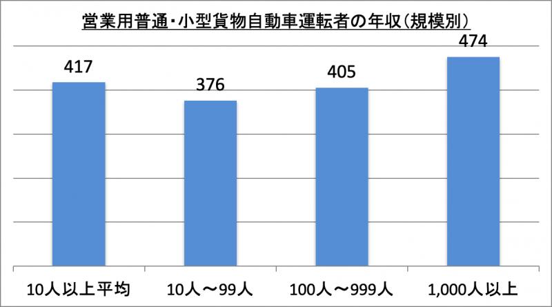 営業用普通・小型貨物自動車運転者の年収(規模別)