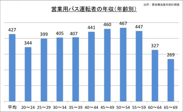 営業用バス運転者の年収(年齢別)_27