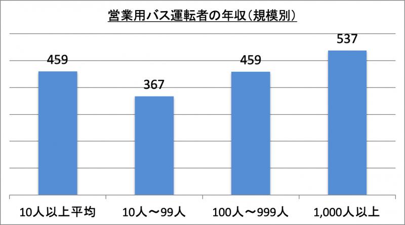 営業用バス運転者の年収(規模別)