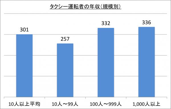 タクシー運転者の年収(規模別)_26