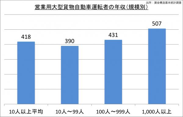営業用大型貨物自動車運転者の給料・年収(規模別)_25