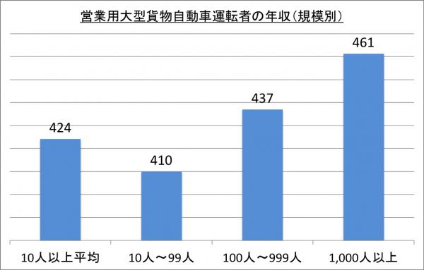 営業用大型貨物自動車運転者の年収(規模別)_26