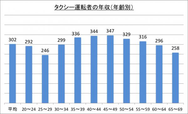 タクシー運転者の年収(年齢別)_26