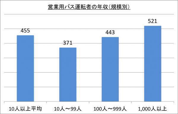 営業用バス運転者の年収(規模別)_26
