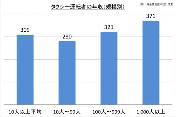 タクシー運転者の年収(規模別)_27