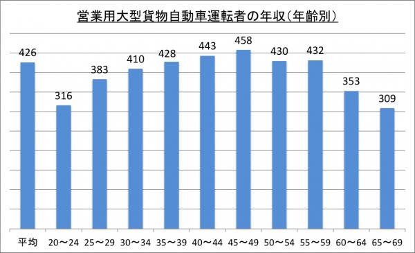 営業用大型貨物自動車運転者の年収(年齢別)_26