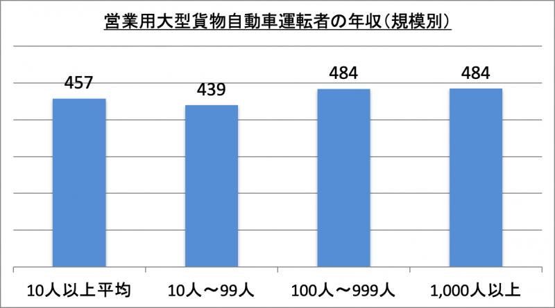 営業用大型貨物自動車運転者の年収(規模別)