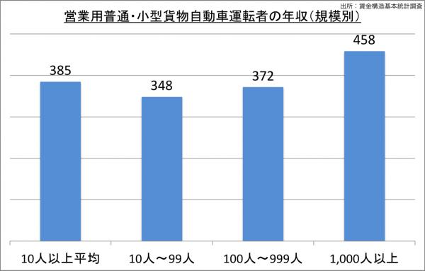 営業用普通・小型貨物自動運転車の給料・年収(規模別)_25