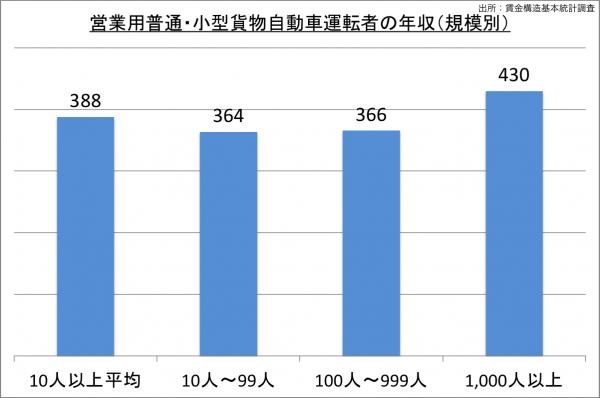 営業用普通・小型貨物自動車運転者の年収(規模別)_27