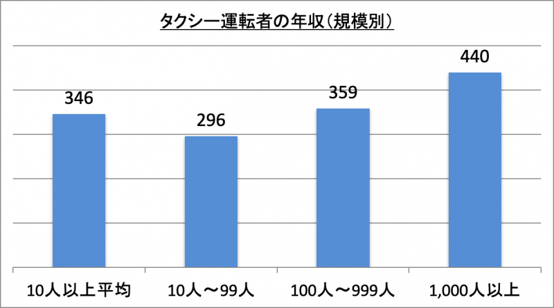 タクシー運転者の年収(規模別)