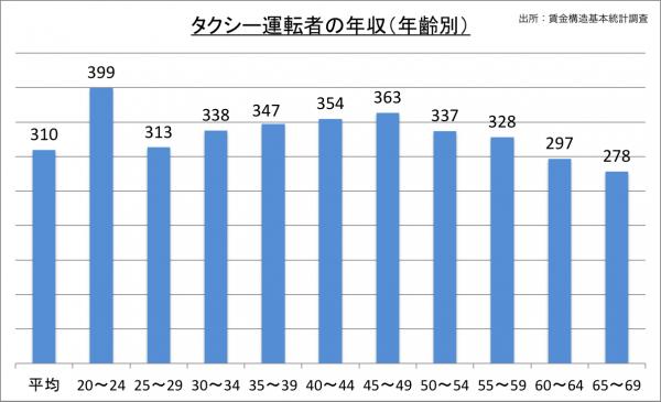 タクシー運転者の年収(年齢別)_27