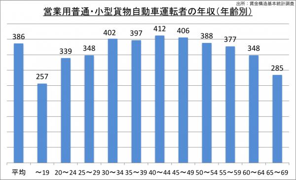 営業用普通・小型貨物自動車運転者の給料・年収(年齢別)_25