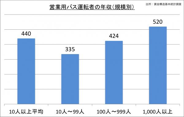 営業用バス運転者の給料・年収(規模別)_25