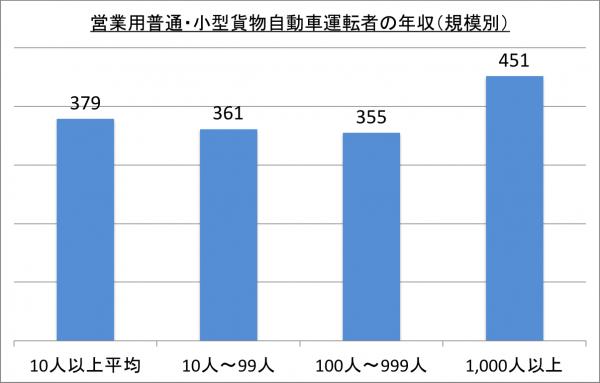 営業用普通・小型貨物自動車運転者の年収(規模別)_26